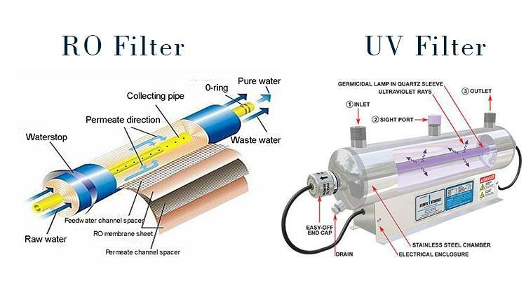 Difference Between RO and UV Water Purifiers