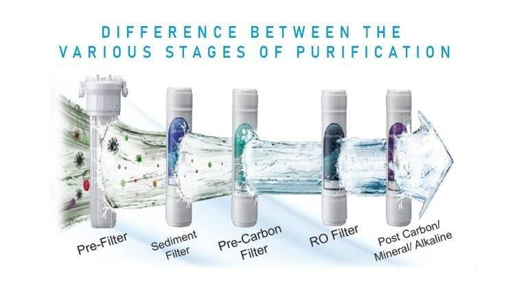 RO vs UV vs UF - Difference Between Water Purifier Technology