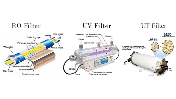 RO vs UV vs UF – Difference Between Water Purifier Technology | EcoWell India
